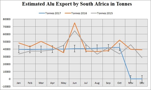 South Africa's aluminium exports to be valued at US$ US$1.37 billion in 2017