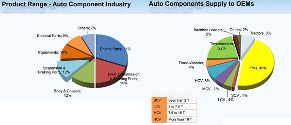 Top five automotive aluminium die-casting parts manufacturers in India