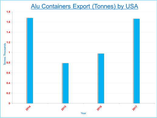 USA's aluminium container export to pick up momentum after a lull