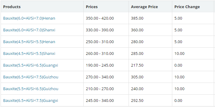 Bauxite prices in major Chinese provinces gain after a long gap; other raw materials remain flat