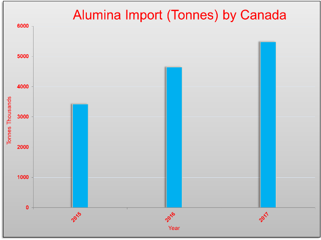 Canada's alumina import is estimated to rise further in 2017