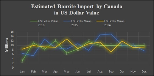 Canada's bauxite imports estimated to decline 5 6% YoY in 2016