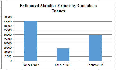 Canada's alumina export is forecasted to rise significantly in 2017