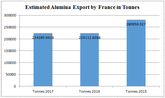 France estimated to export less alumina in 2017