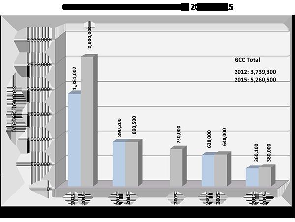 Top five primary aluminium producers in GCC region