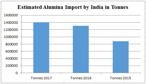 India imported about 1.3 million tons of alumina in 2016; Australia tops the exporter list