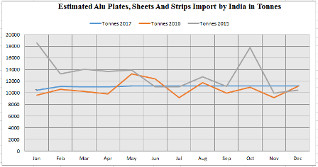 India's import of aluminium plates sheets and strips to