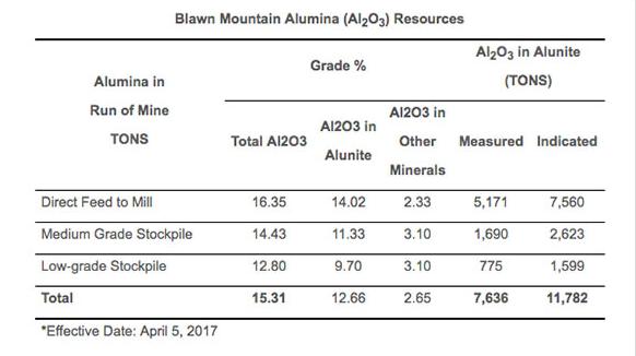 PFS indicates 19.4 MT of alumina resources at Potash Ridge's Blawn Mountain project