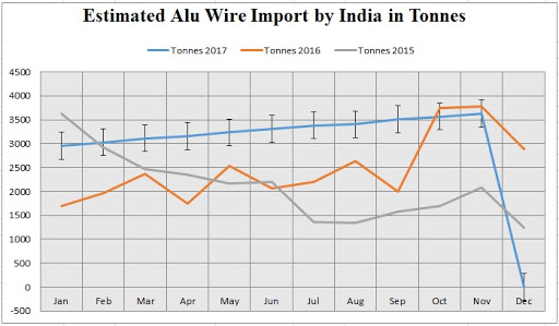 for the first eleven months of 2017, the cost of import of aluminium wire